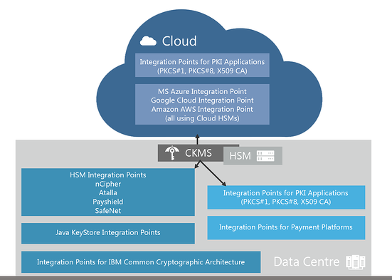 Seamless banking grade key management from the data center to the cloud