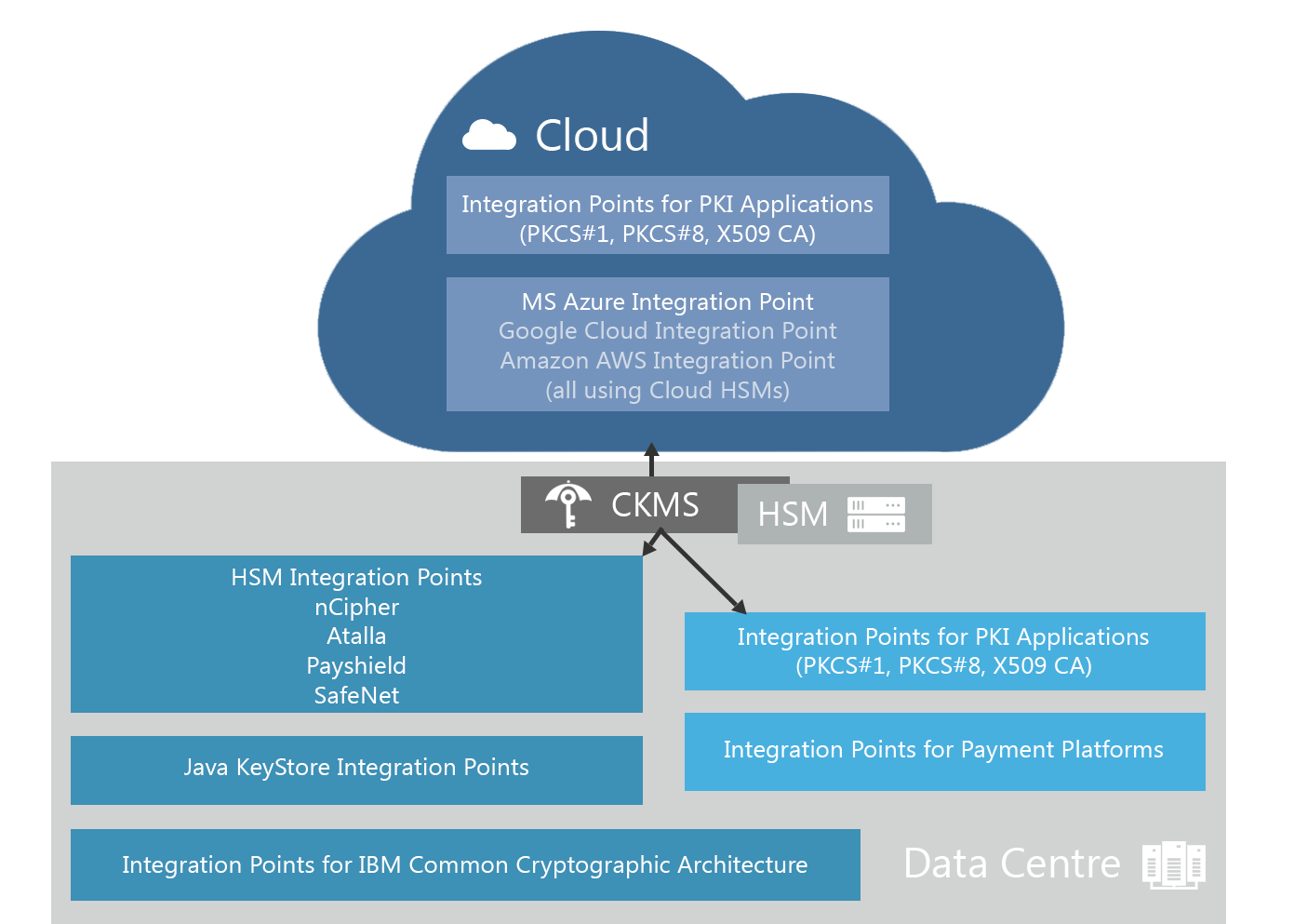 Img-seamless-banking-grade-key-management-from-the-data-center-to-the-cloud