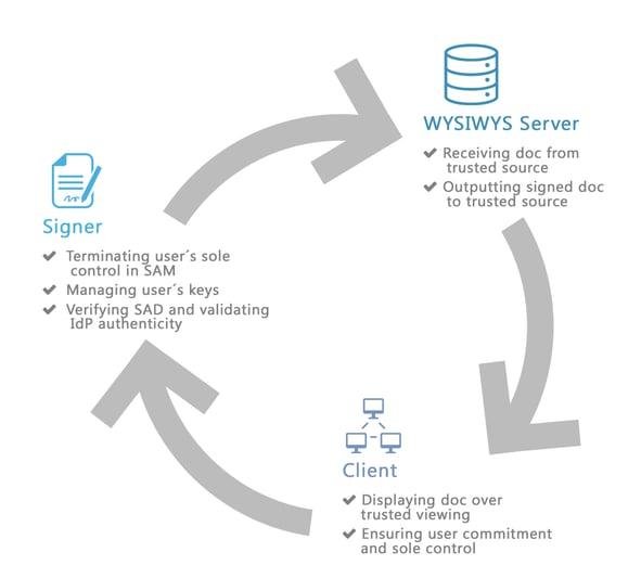 Signing-WYSIWYS-Process