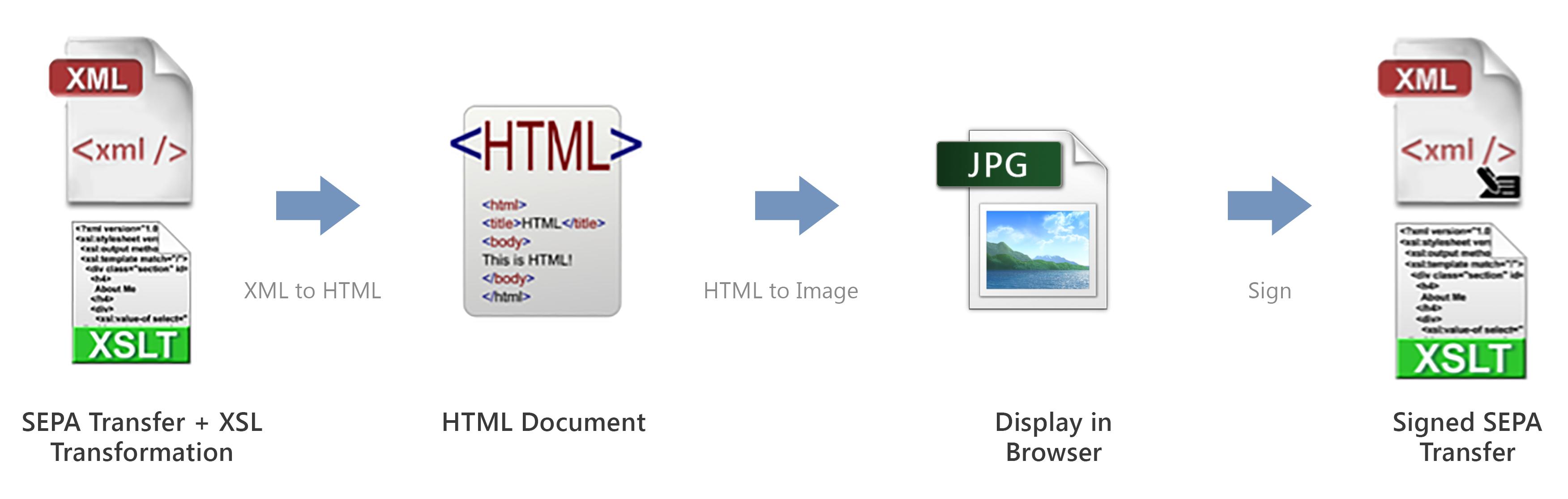 figure_2B_ WYSIWYS with Markup Based Layout (XML)