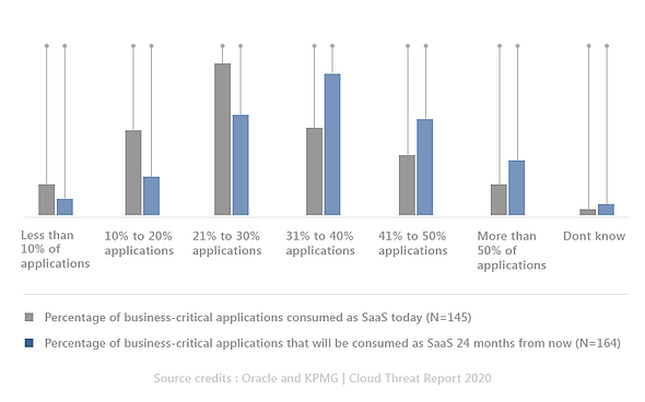 Oracle KPMG Cloud Threat Report 2020