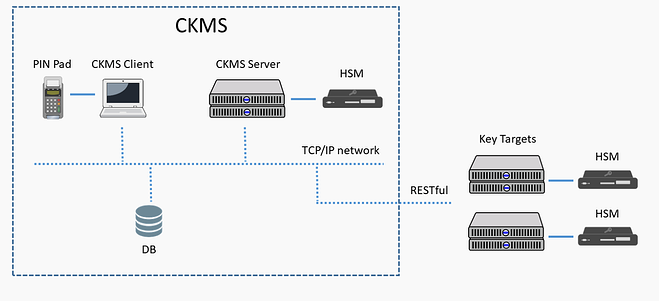 CKMS-How-it-works.png