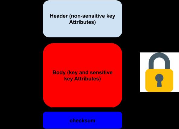 ANSI-key-blocks