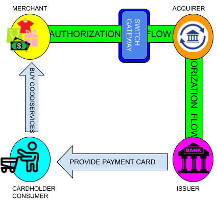 Cardholder-Merchant-Issuer-Acquirer-Four-Corners-Model-Payment-Security