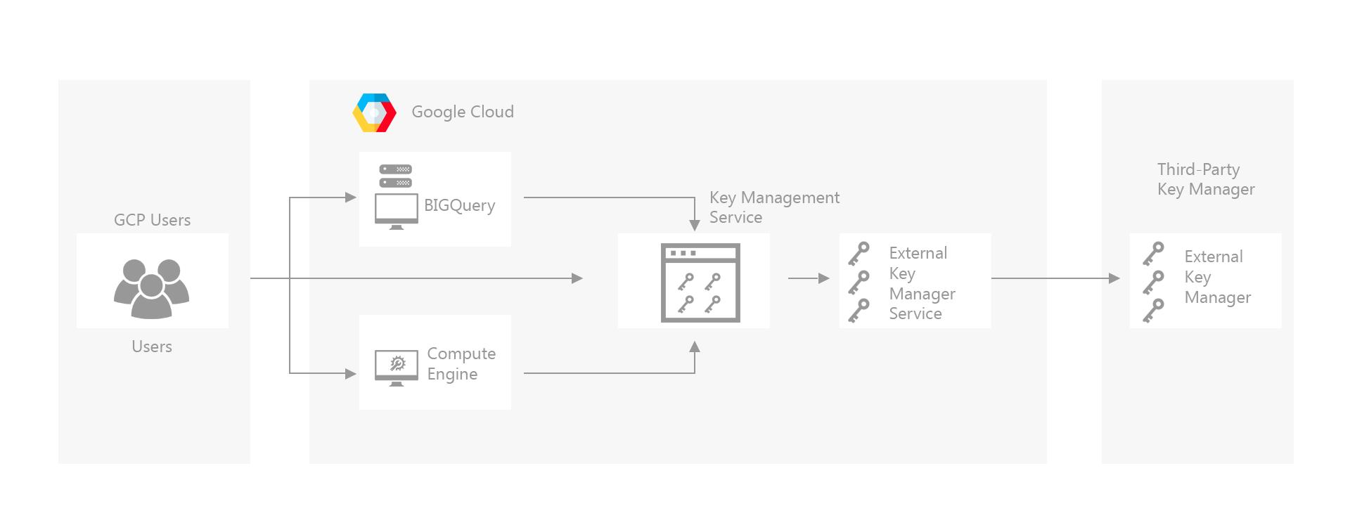 Cloud-EKM-providing-bridge-between-KMS-and-External-Key-Manager (1)