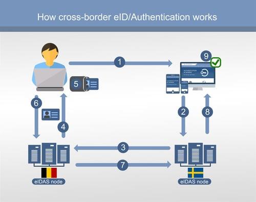 Cross-border-eID - eIDAS