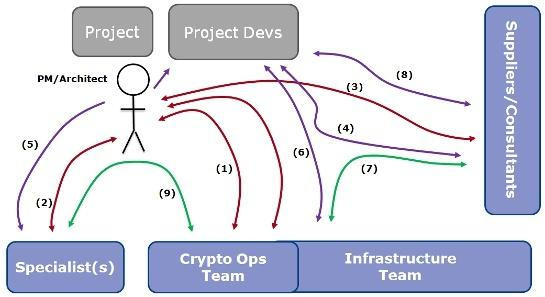 Cryptography-Development-Project-Workflows-CRYPTOMATHIC.jpg