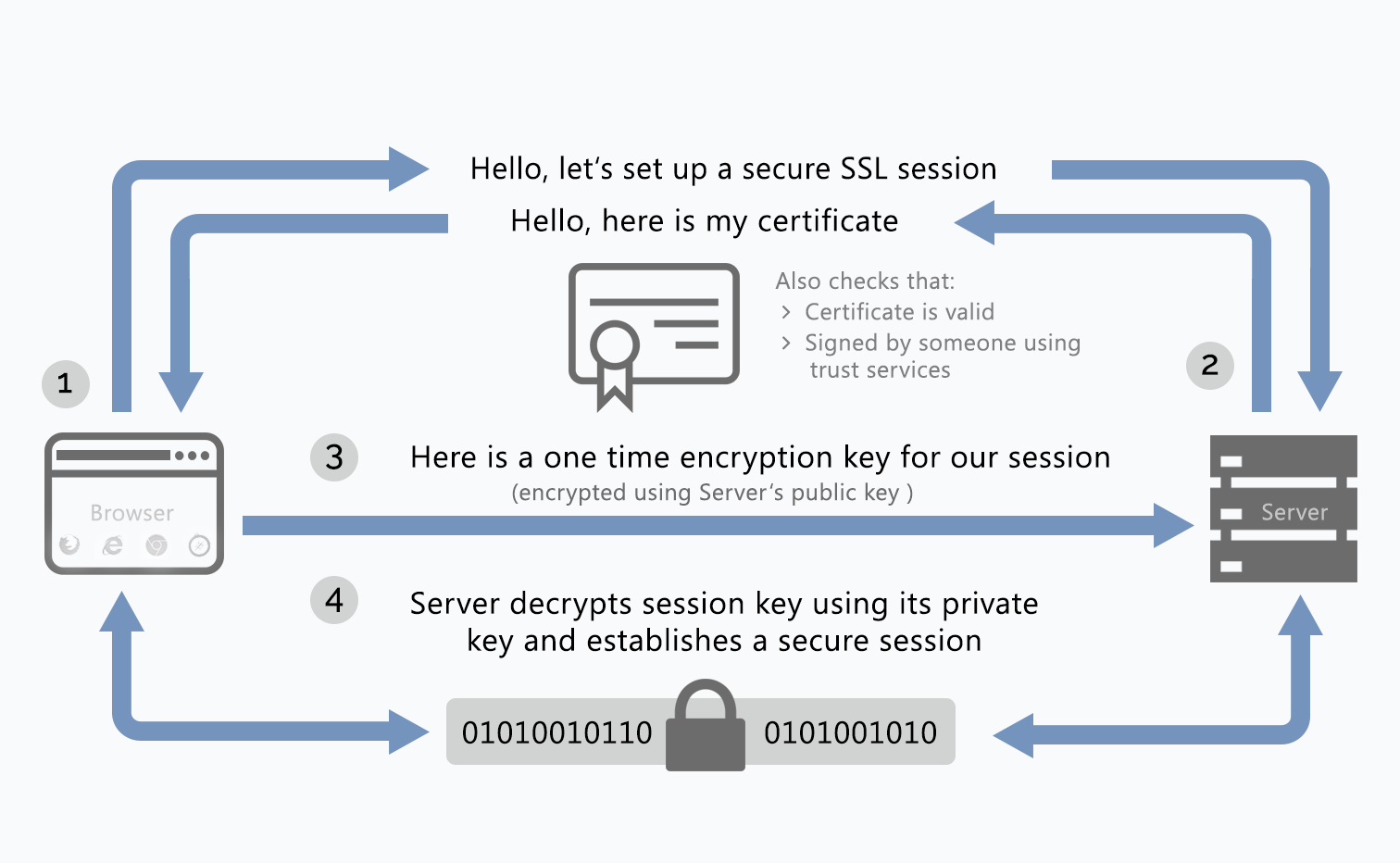 Encryption-process-Cryptomathic.png