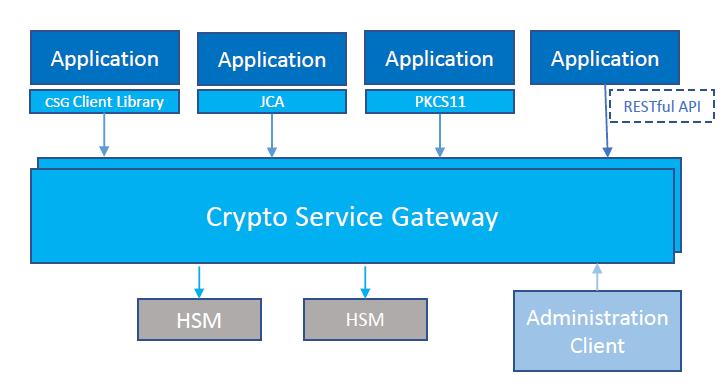 Infographic: Crypto-Service-Gateway