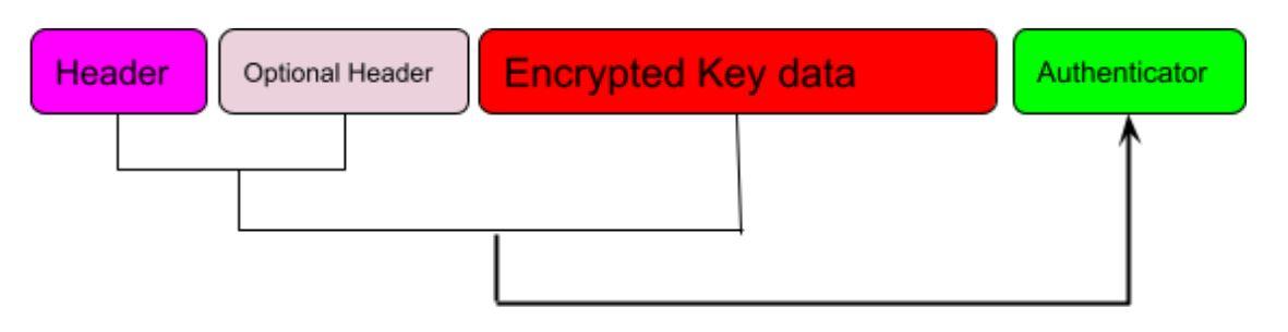Infographic-Thales-Key-Block-Format