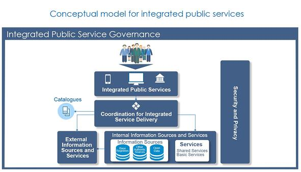 Integrated-public-services.png