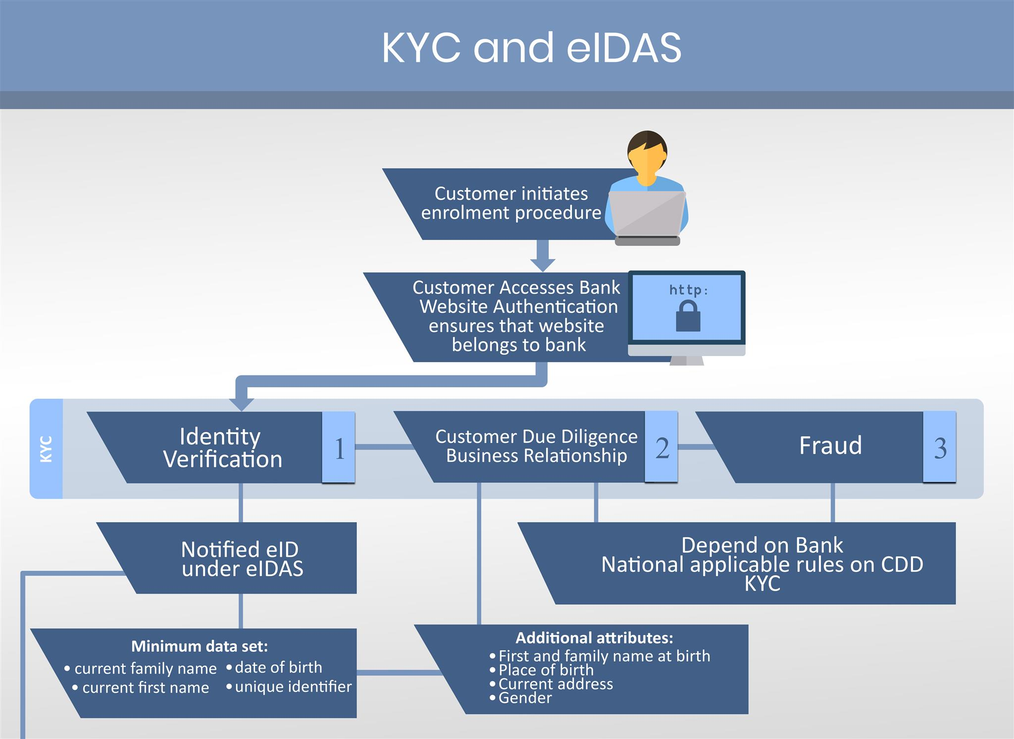 KYC-and-eIDAS