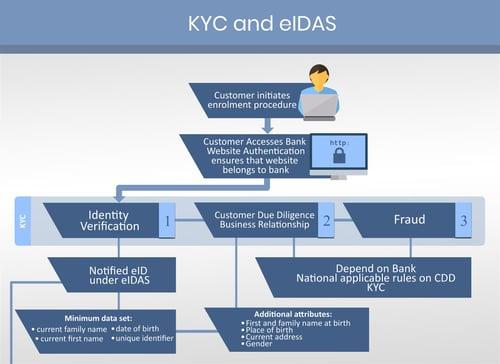 KYC and eIDAS
