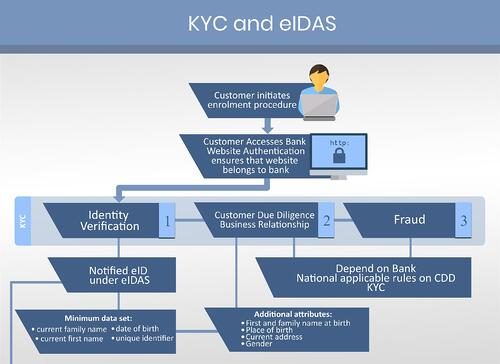 KYC and eIDAS