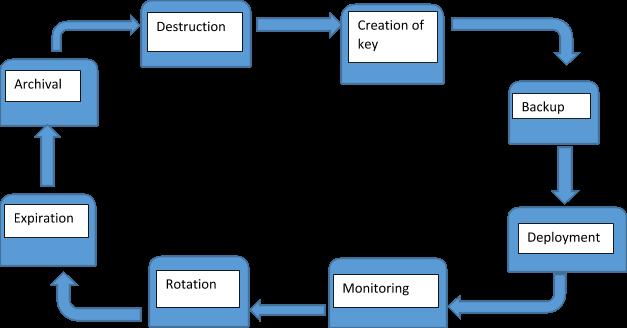 Key-Life-Cycle