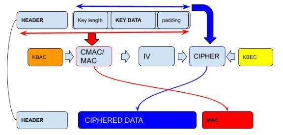 Keys-derived-from-master-key