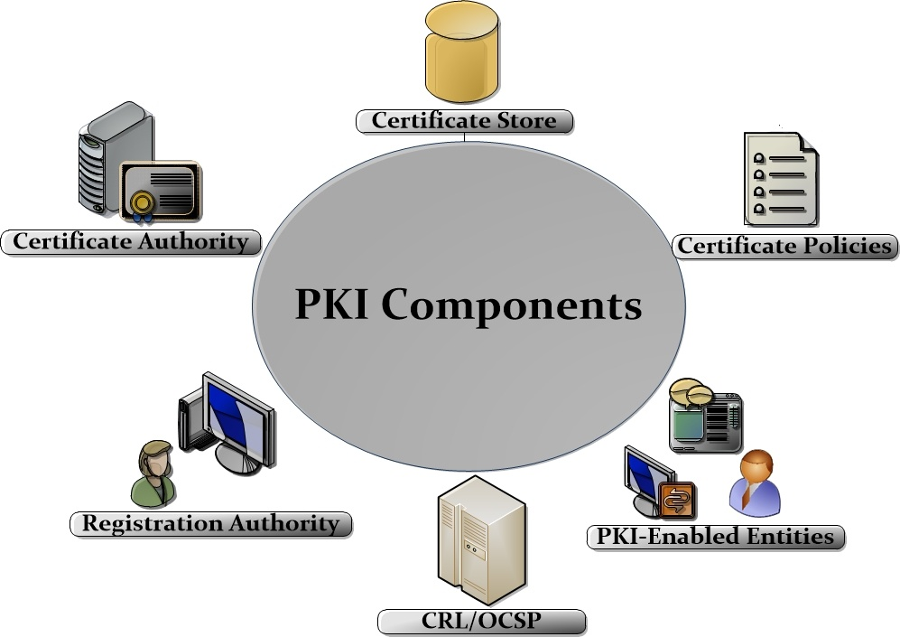 PKI components