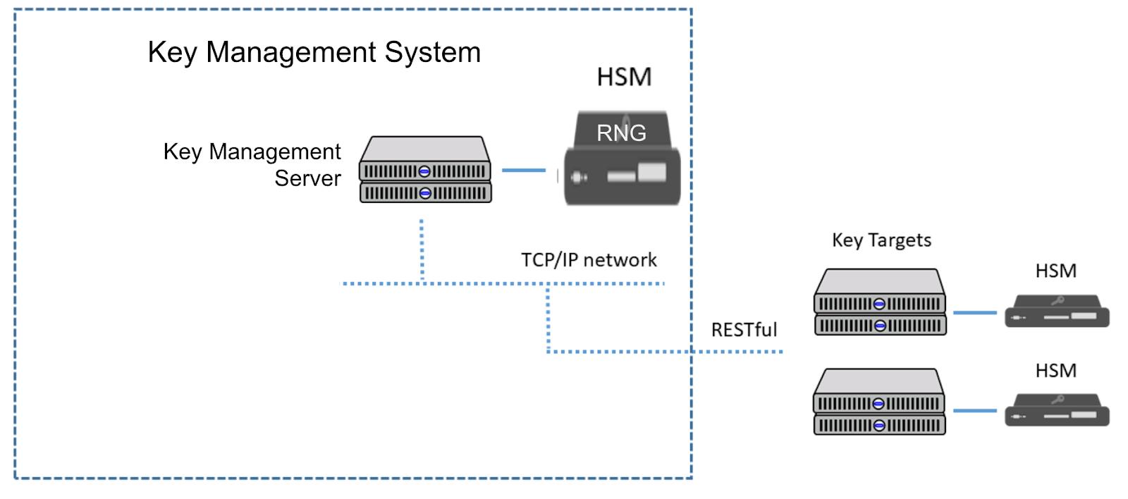 RNGs-Random-Numbers-HSM-key-management