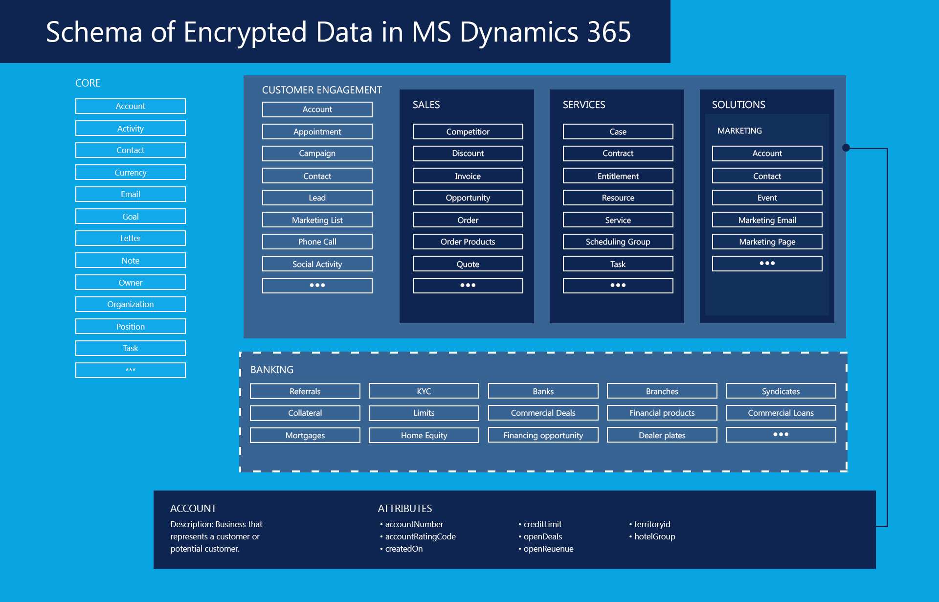 Schema-of-Encrypted-Data-in-MS-Dynamics-365
