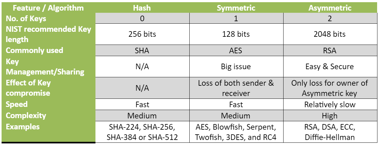 Hash functions, Symmetric and Asymmetric algorithms