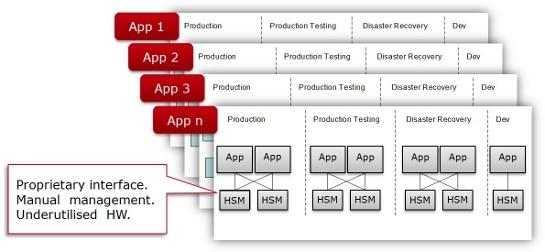 conservative approach for deploying HSMs.