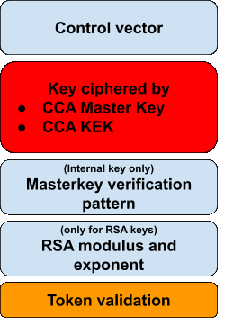 diagram-IBM-CCA-infographic