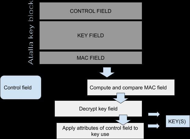 Key Management and Atalla