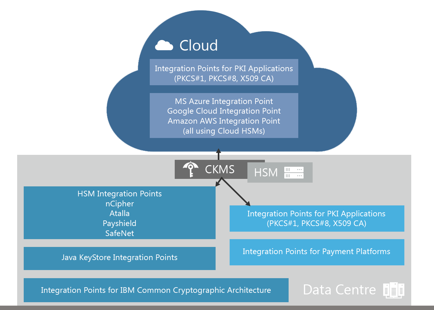 CR-IG-seamless-banking-grade-key-management-from-the-data-center-to-the-cloud