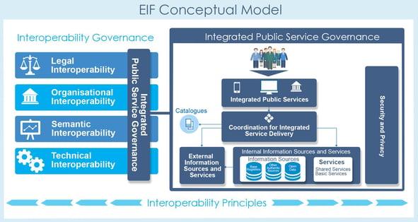 EIF Conceptual Model