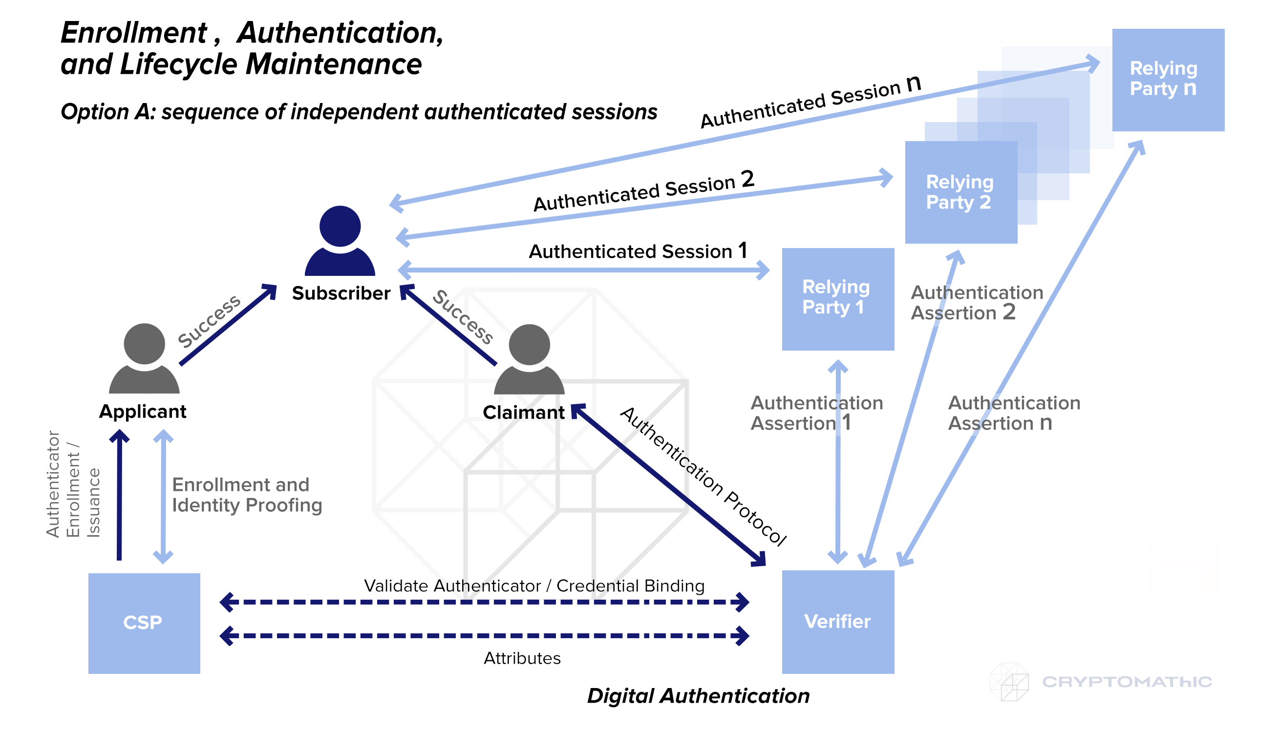 Enrollmen Authentication and Lifecycle: Sequenced-´Authentication in PSD2