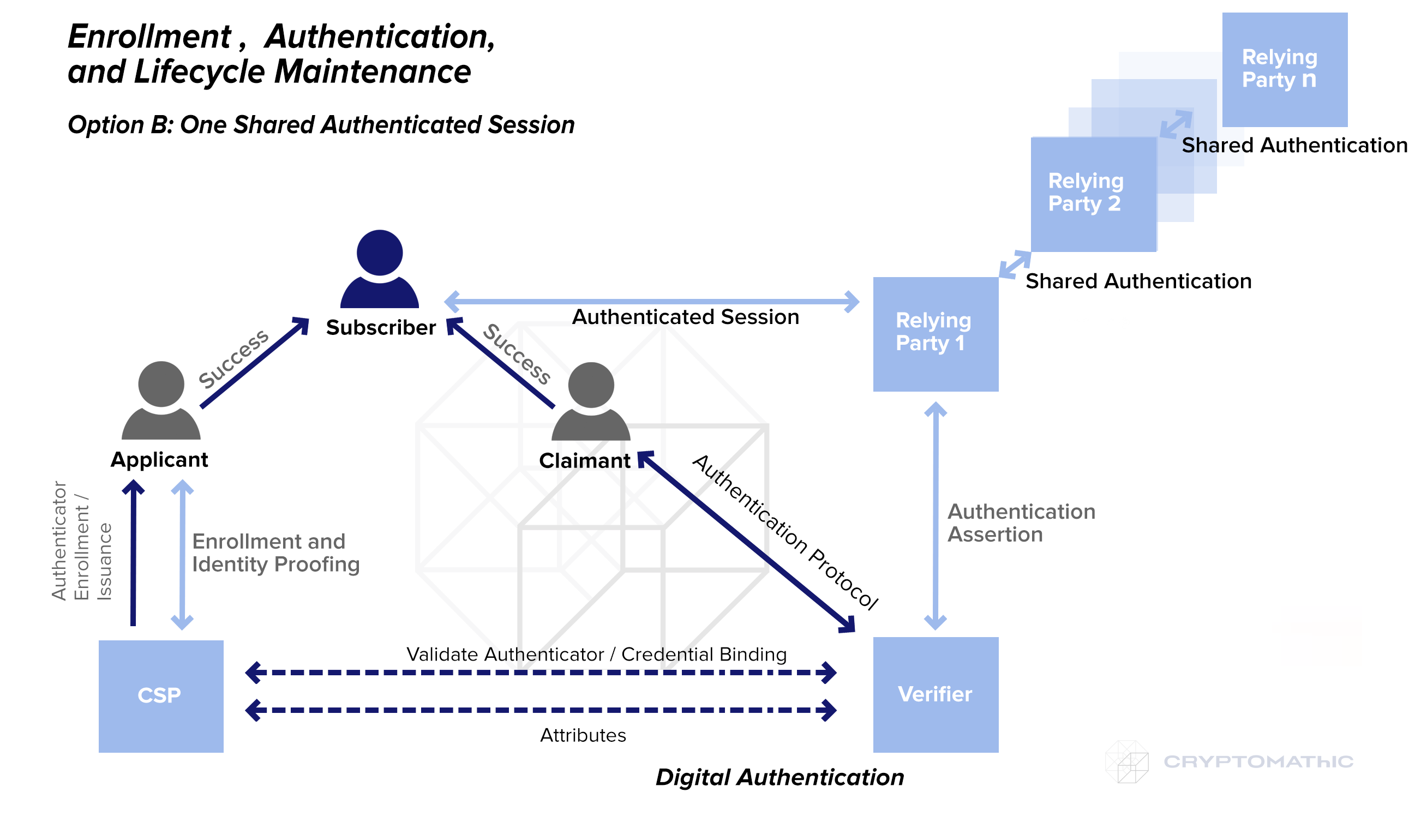 Enrollment-One-Shared-Authenticated-Session-PSD2