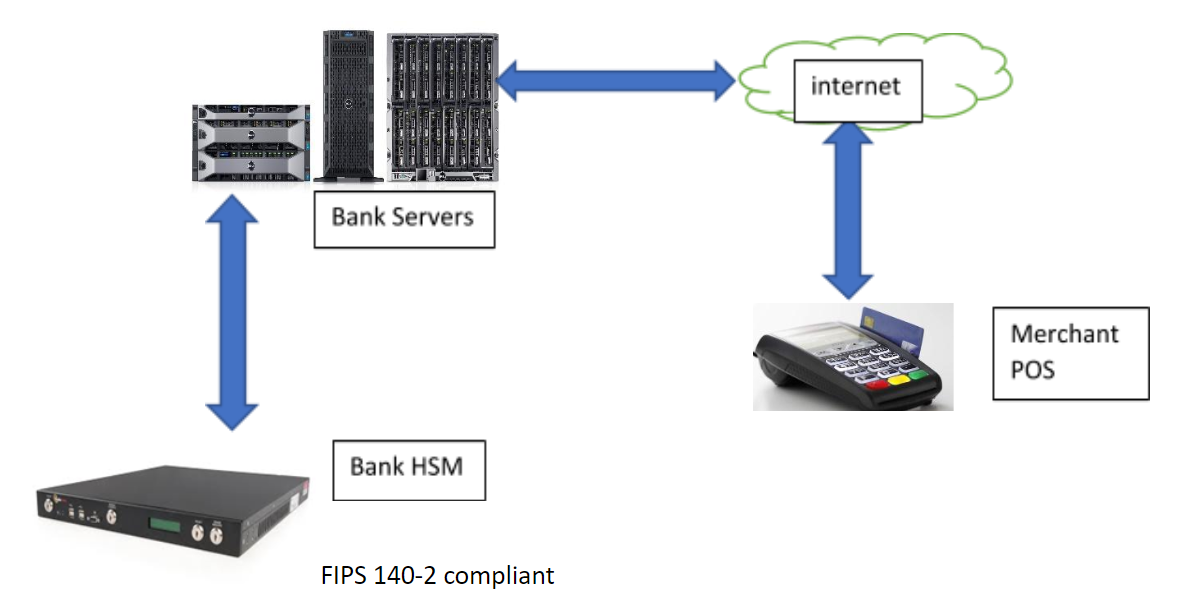 HSMs-Key-Management-PCIDSS-compliance