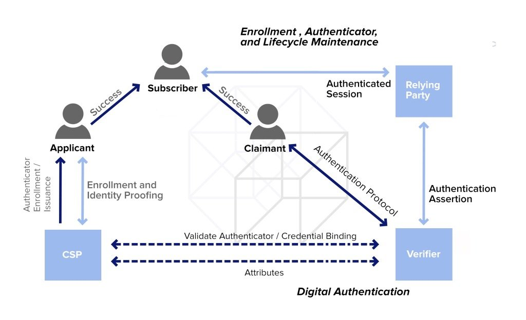 NIST-Authentication-Reference-Process-Cryptomathic