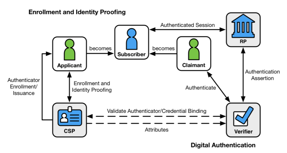 NIST-digital-identity-model-1