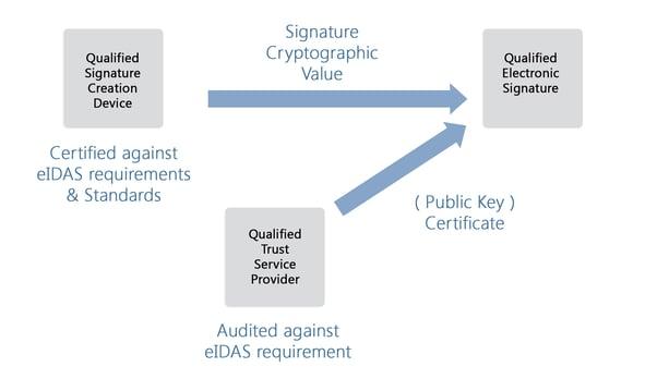 Creating a public key certificate