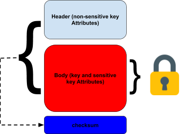 Why-a-Key-Management-System-must-understand-X9-24-TR-31-key-Blocks
