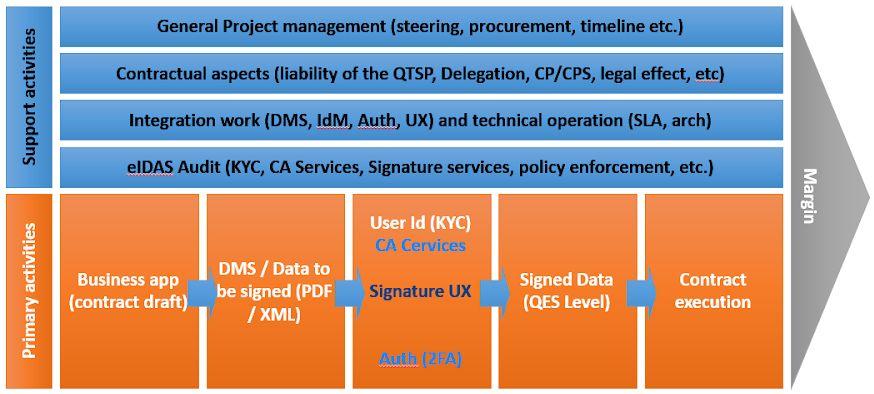 eIDAS-value-chain-QES