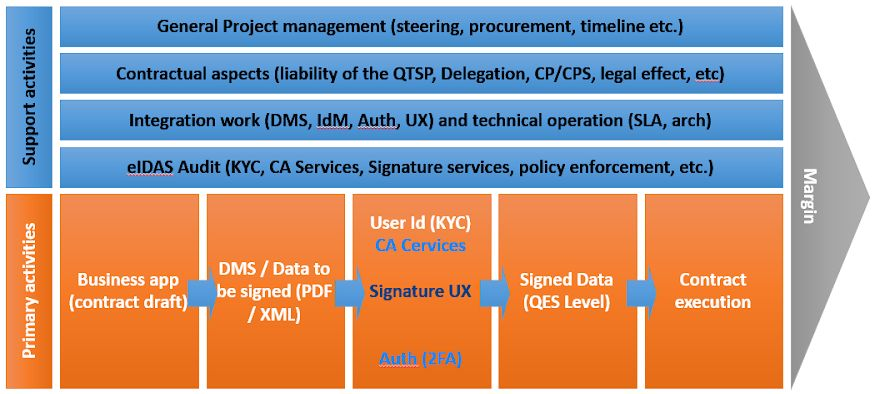 eIDAS-value-chain-QES