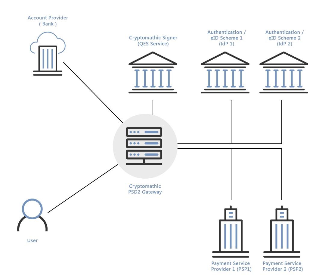 Cryptomathic eidas psd2 gateway