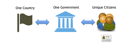 This article explains how well implemented NRO and NRE processes can make e-government more secure.