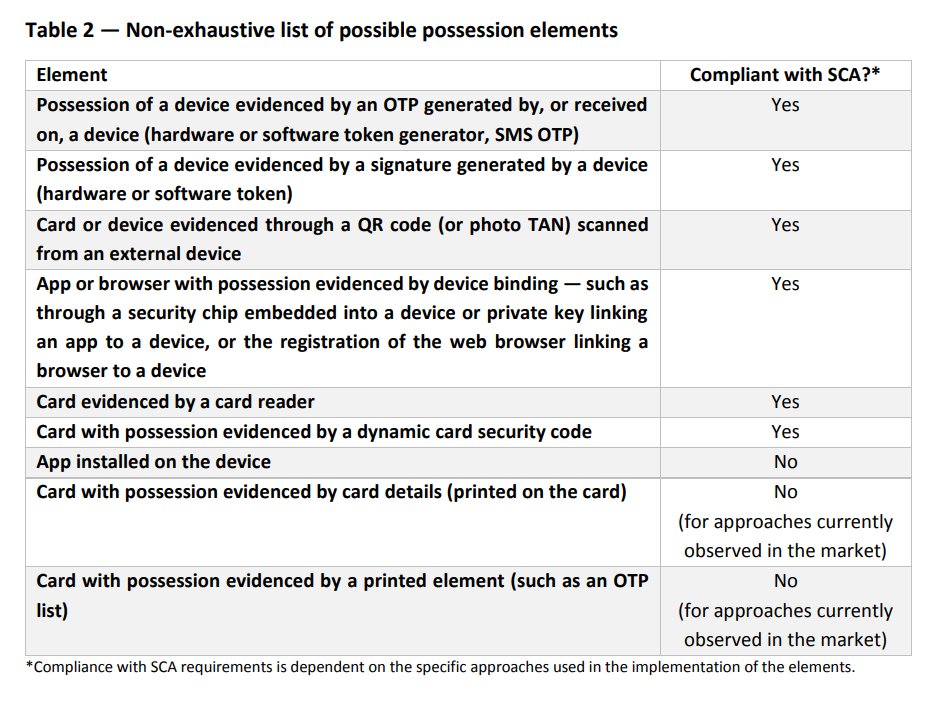 Non-Exhaustive list of possible possession elements