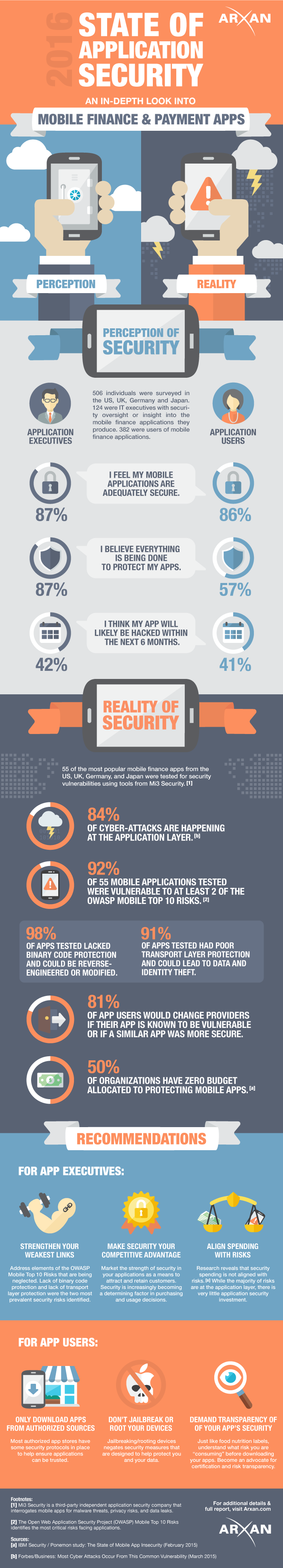 INFOGRAPHIC: THE STATE OF APPLICATION SECURITY OF MOBILE FINANCE AND SECURITY APPS