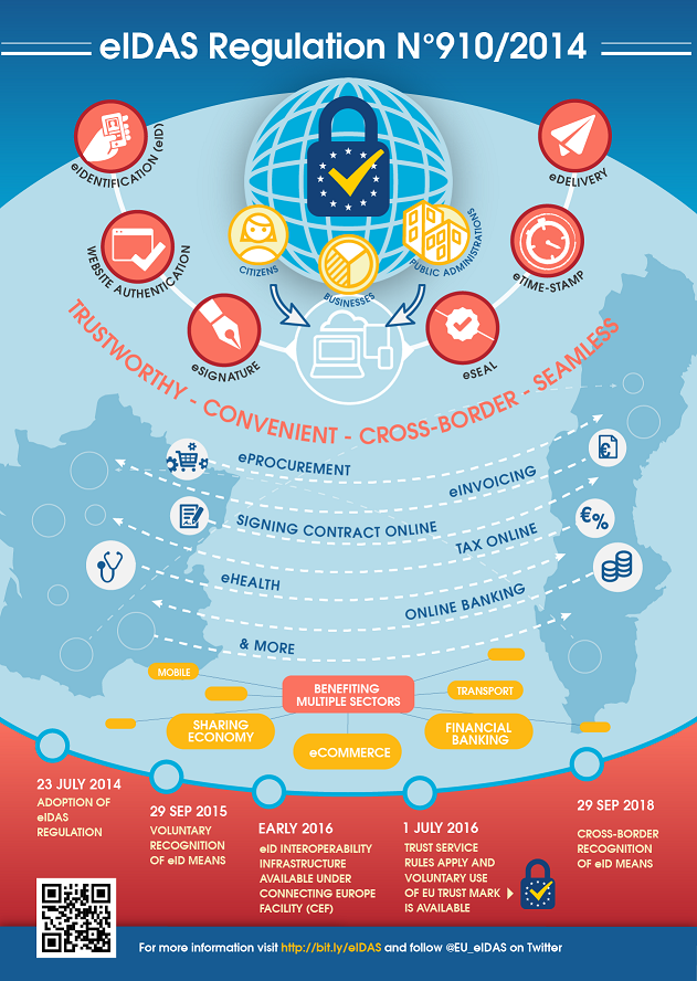 Infographic_-_eIDAS.png