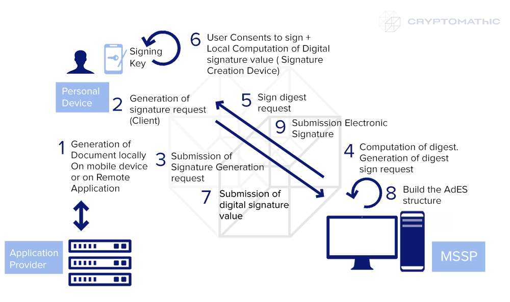 Local Signing Scenario L1: Digital signature value generation in personal device