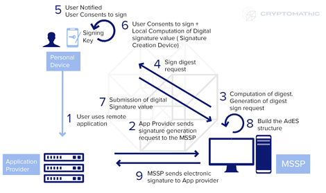 Local Signing Scenarios L2: Digital signature value generation in personal device with application provider/MSSP interaction