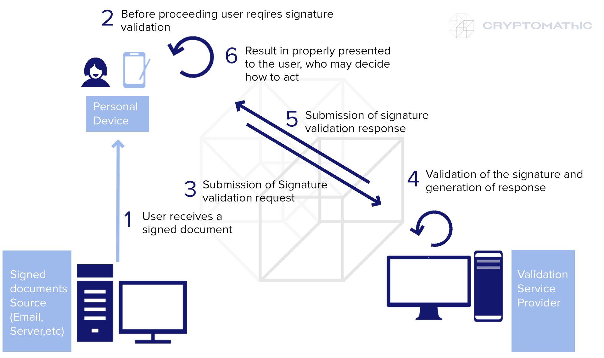 Server Signing Scenario VS: Validation Server Scenario