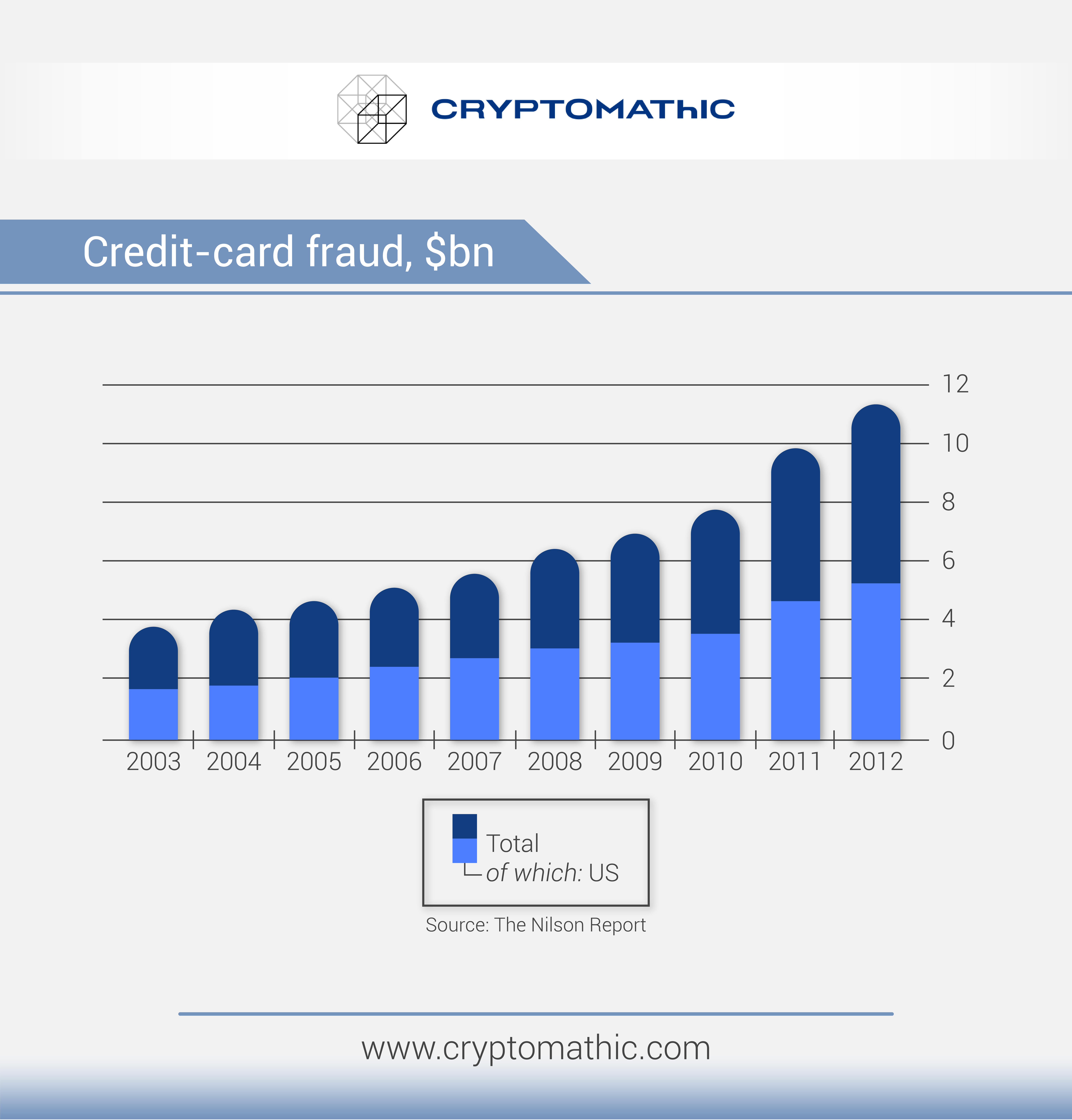 InfoGraphic Credit card fraud by Cryptomathic