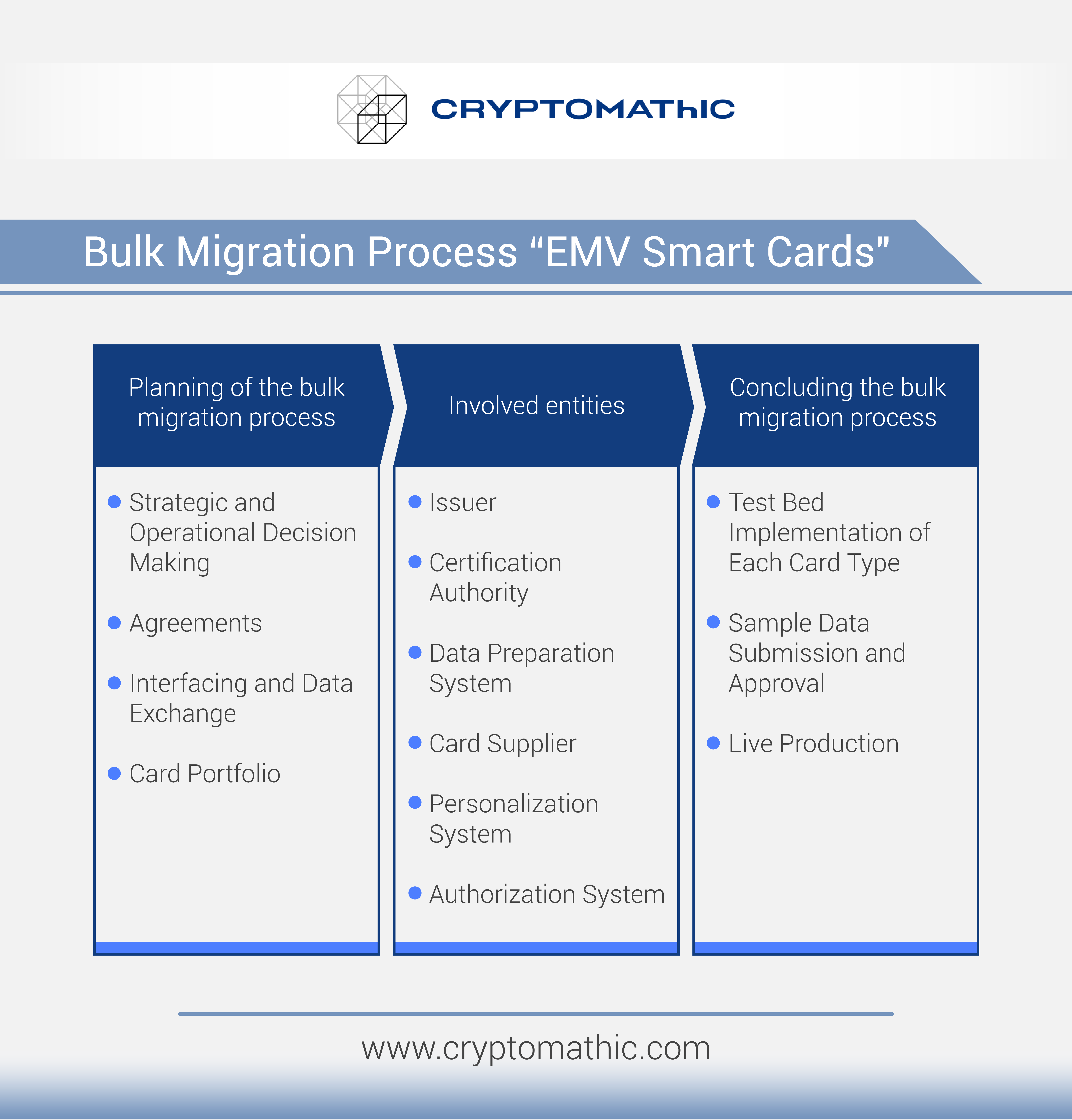 InfoGraphic Migration process EMV cards: steps for migration