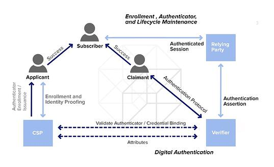 NIST-Authentication-Reference-Process-Cryptomathic.jpg