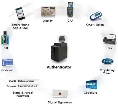 Multiple Authentication Methods